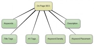 On Page SEO explained